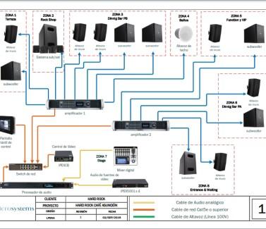AUDIO HARD ROCK CAFE ASUNCION - Proyecto de Audio con IP con equipos QSC Q-SYS  programable por zonas con  MANEJADO DE TODO EL SISTEMA DESDE UN IPAD.
